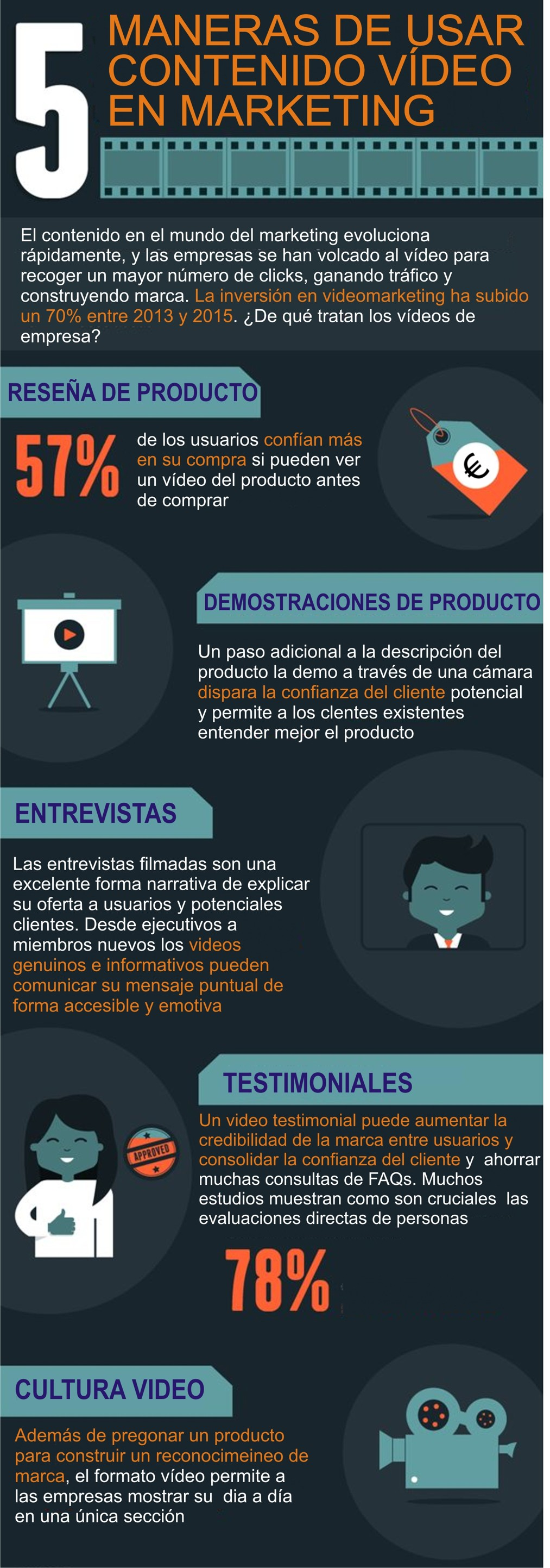 Marketing con video